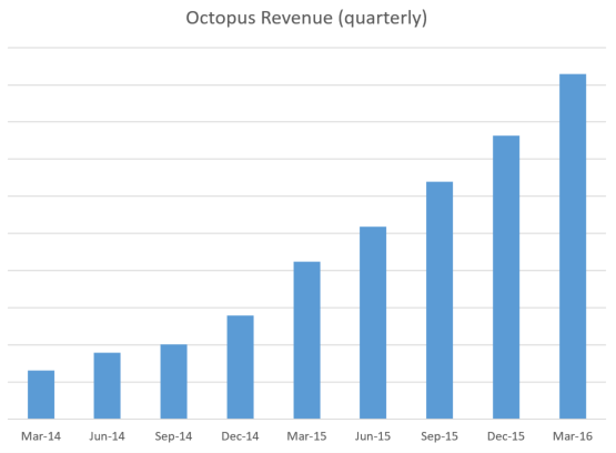 Octopus revenue, quarterly since 2014