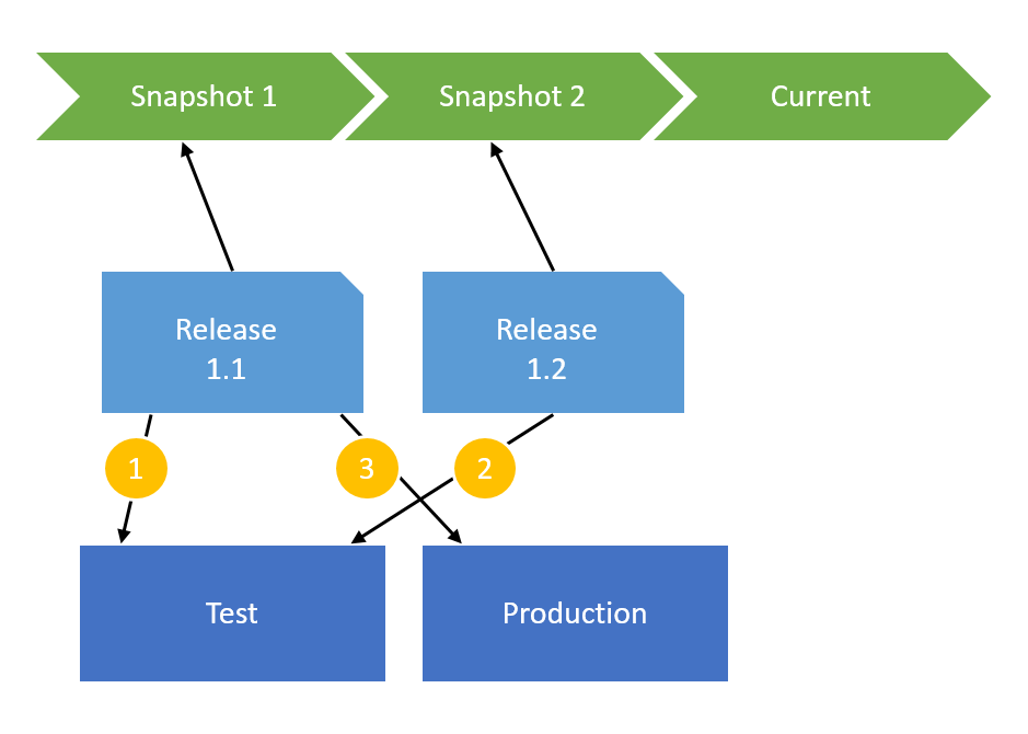 Snapshots for releases