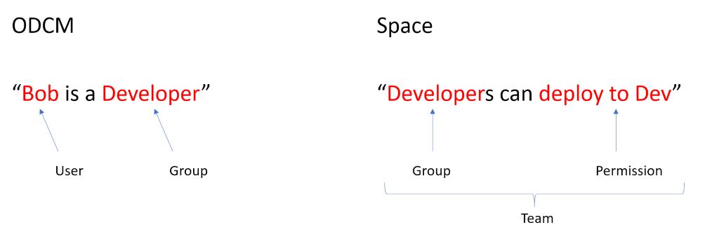 ODCM Groups