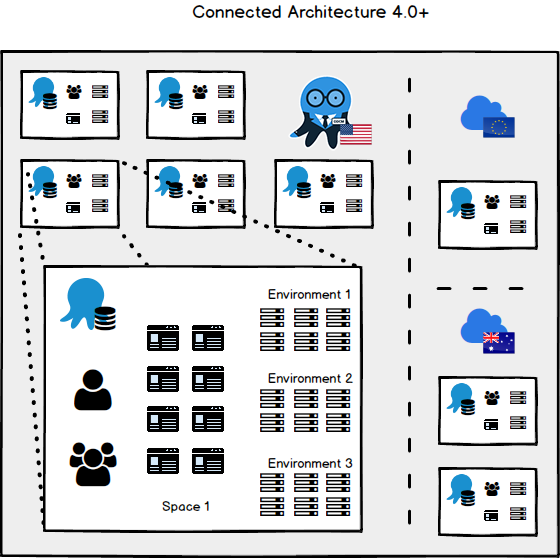 Octopus 4.0 Connected Architecture