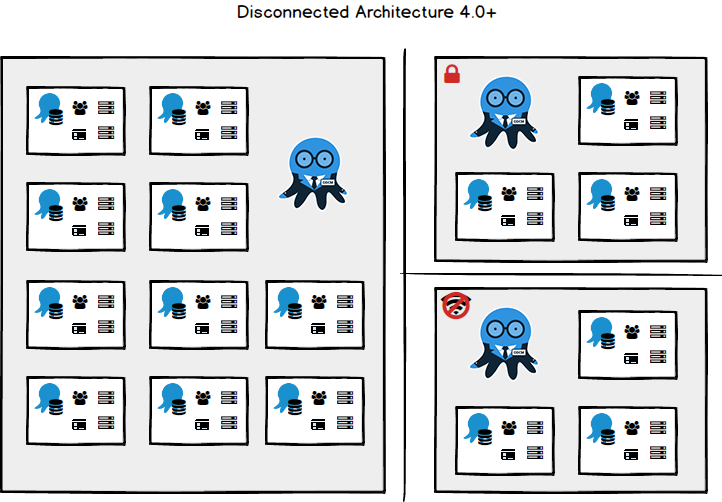 Octopus 4.0 Disconnected Architecture