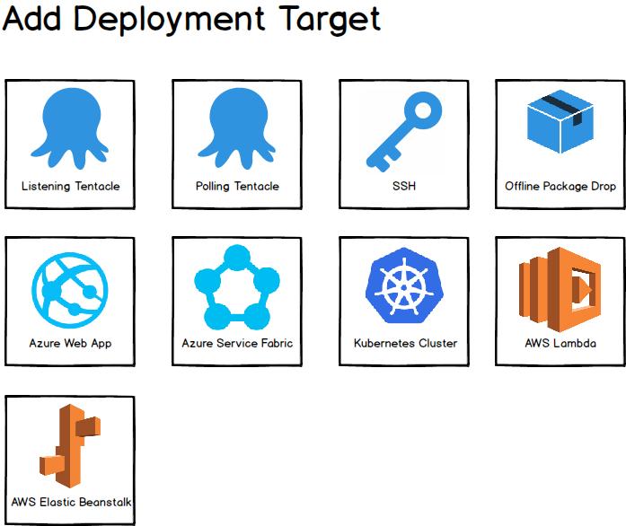 Add Deployment Target