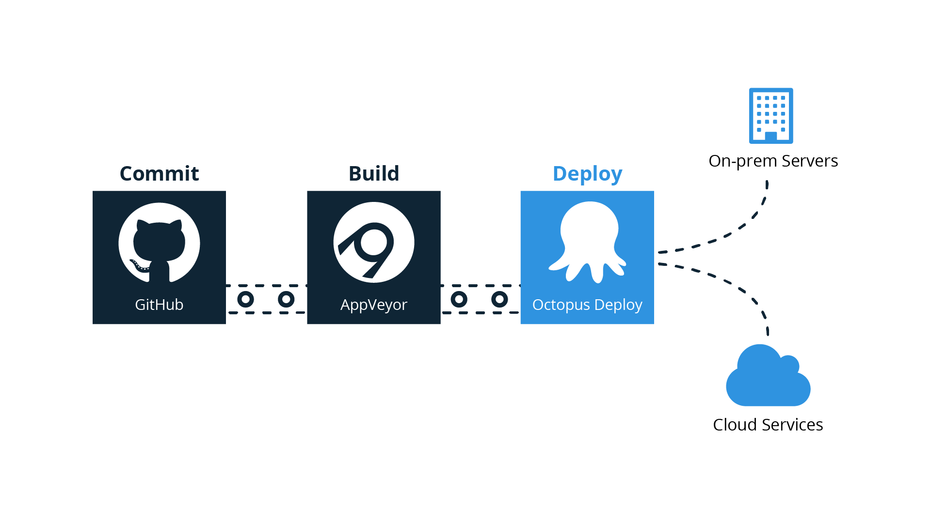 GitHub, AppVeyor and Octopus delivery pipeline