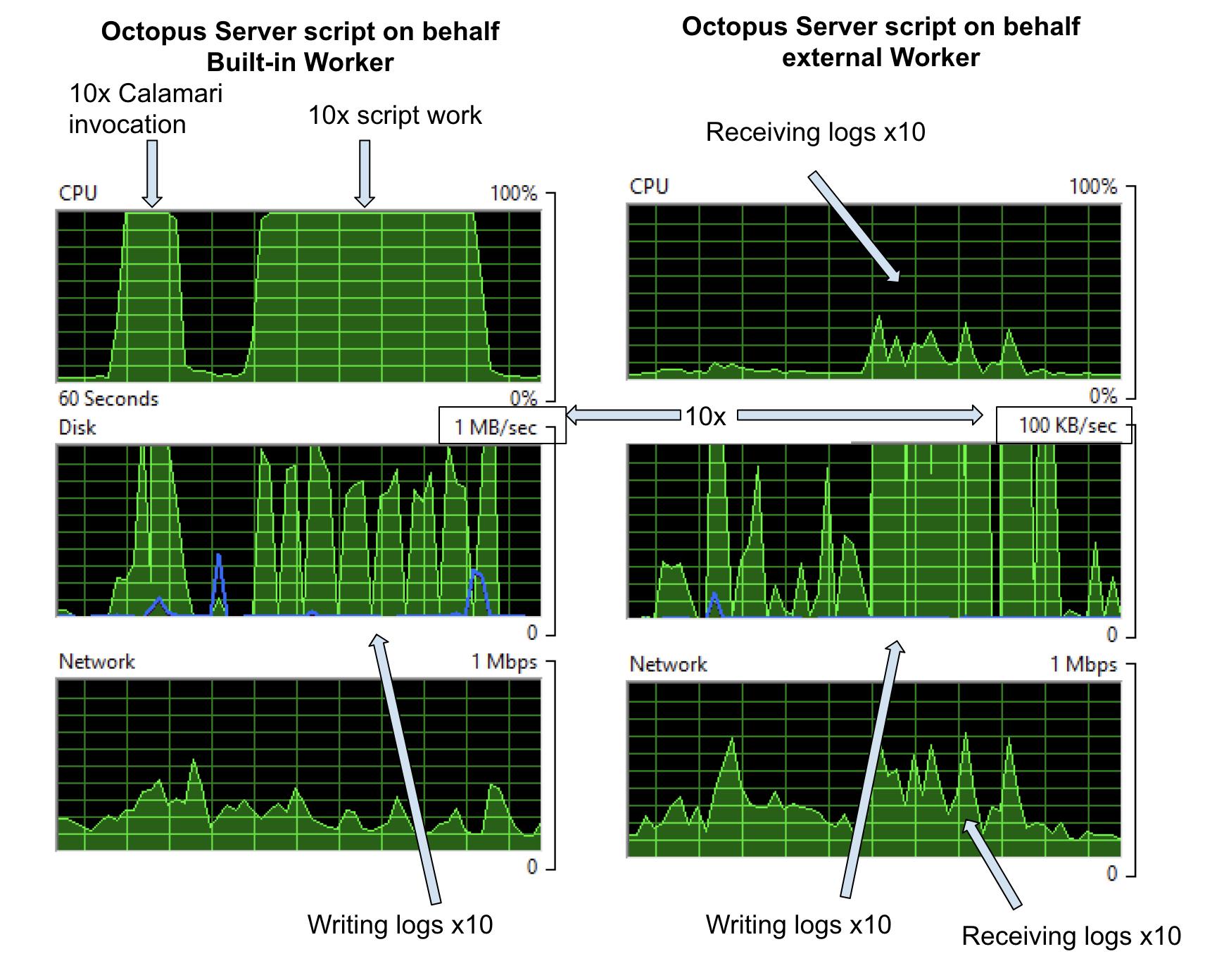 Script Step on behalf performance