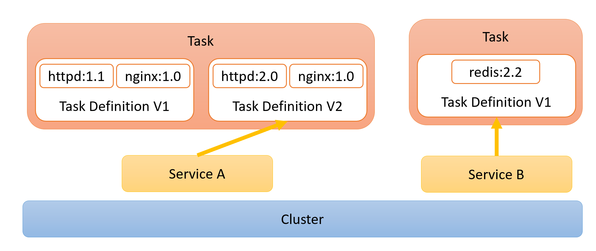 Tasks, Services, and Clusters