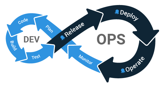 DevOps Lifecycle and where Octopus fit