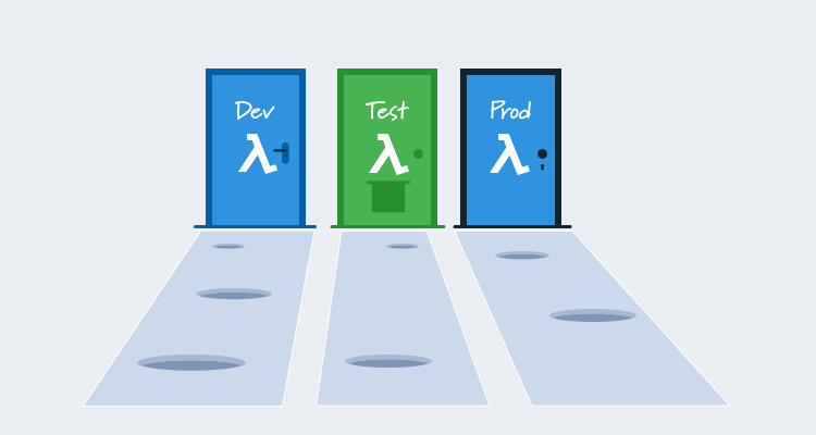 Illustration showing dev, test, and prod environments with different lambdas