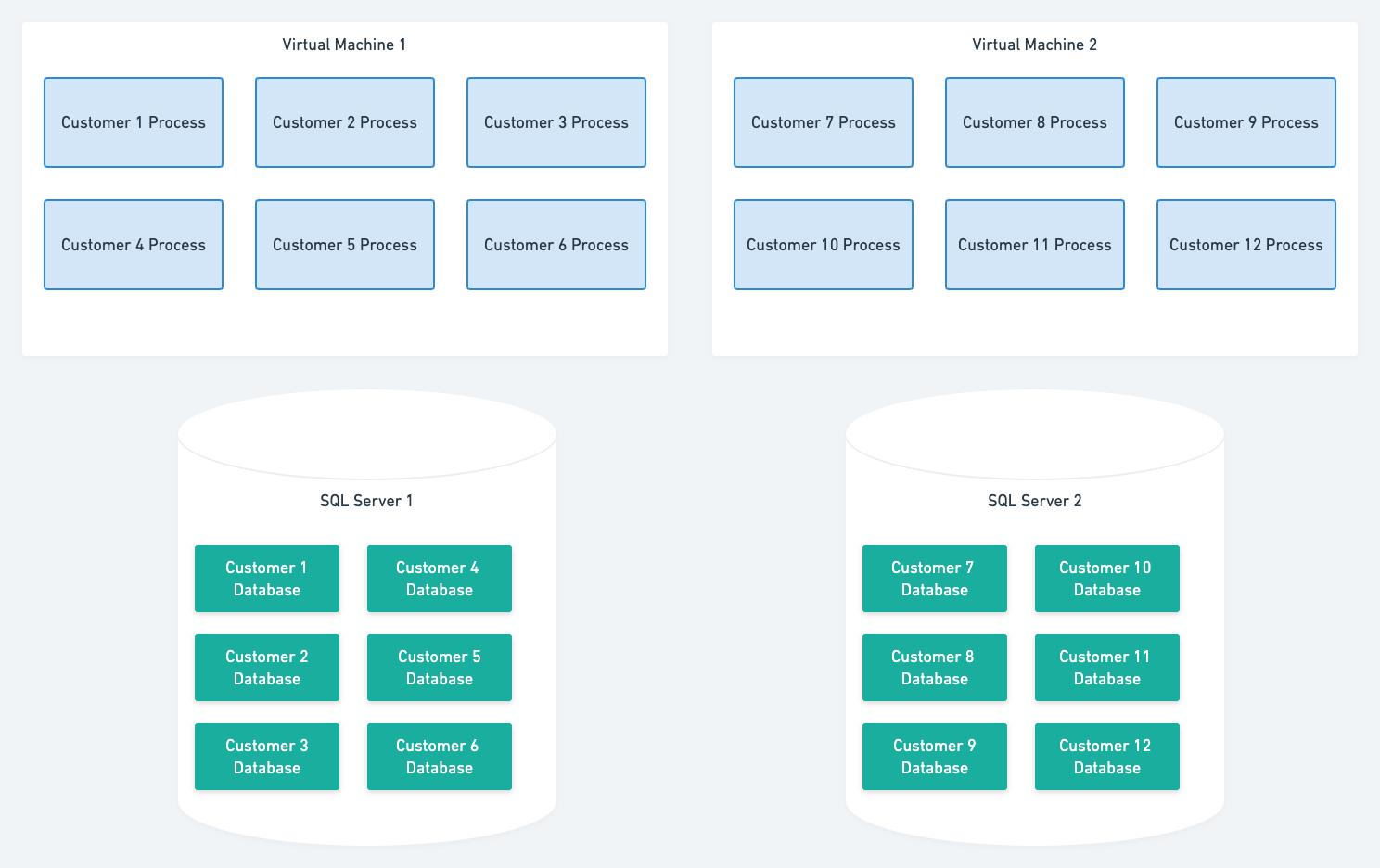 Process per customer architecture