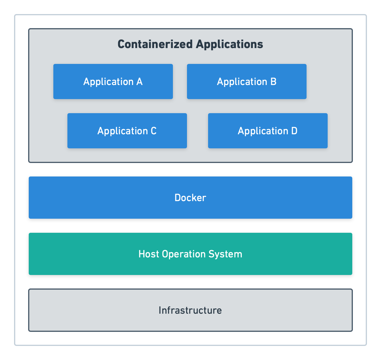 Core concepts of running an application with Docker