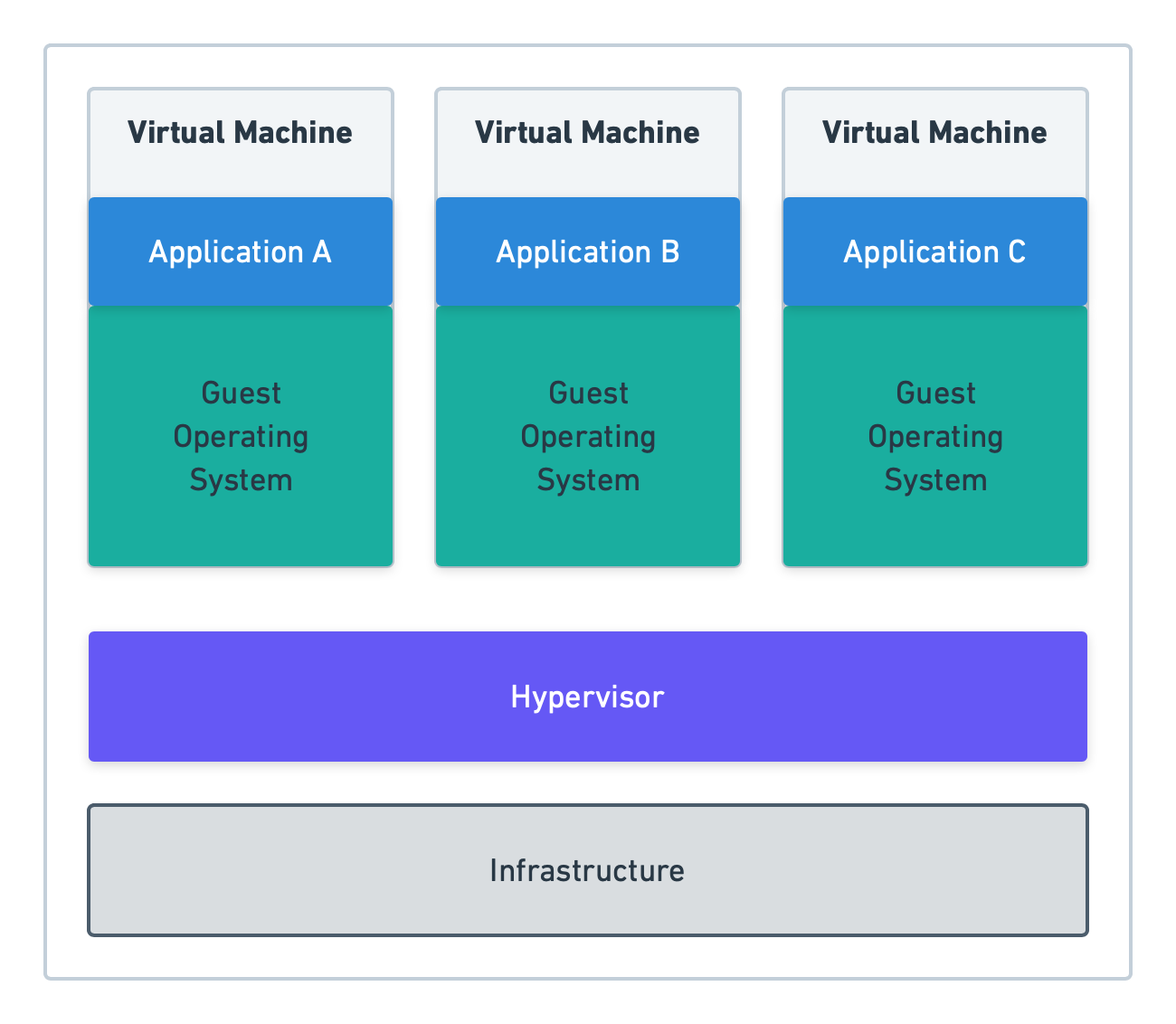 Core concepts of running an application in with virtual machines