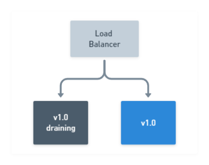 Rolling Deployment: Draining nodes
