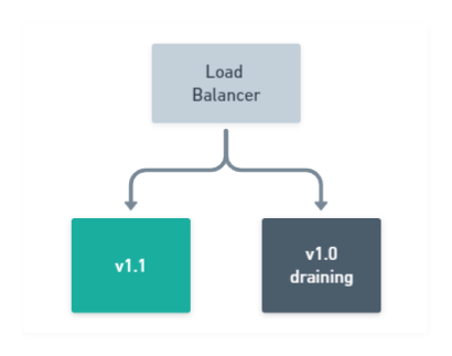 Rolling Deployment: Drain remaining nodes in pool