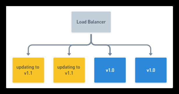 Rolling Deployment: Update multiple nodes in pool