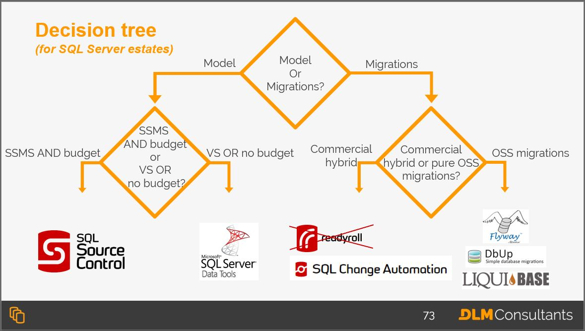 A decision tree for SQL Server estates
