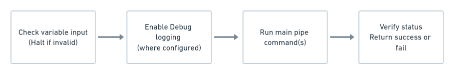 pipe script flow