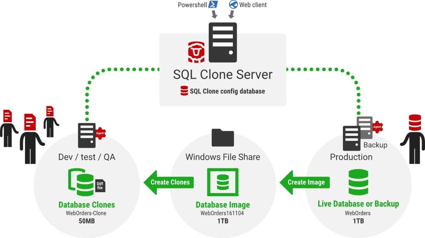 SQL Clone architecture diagram, by Redgate