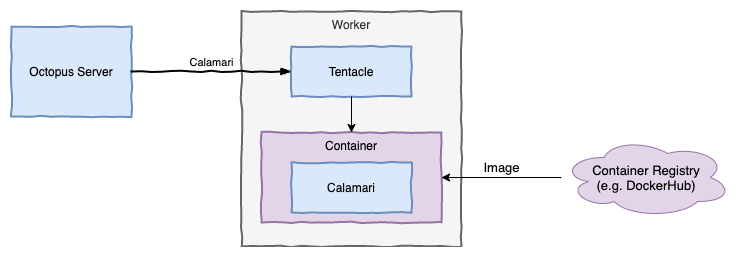 Worker Architecture with action containers