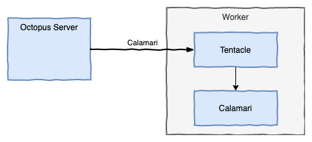 Worker Architecture without action containers