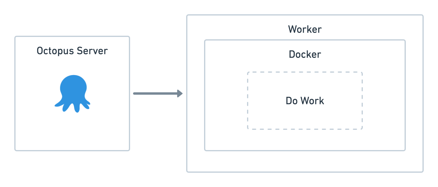 Execution containers for Workers diagram