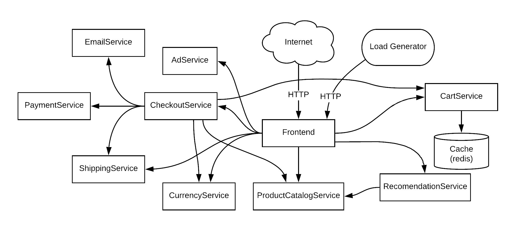 The microservice application architecture