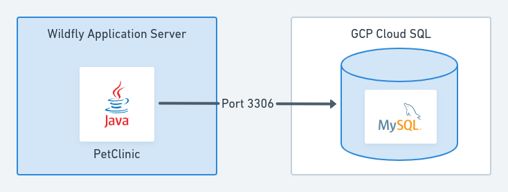 Project sequential infrastructure