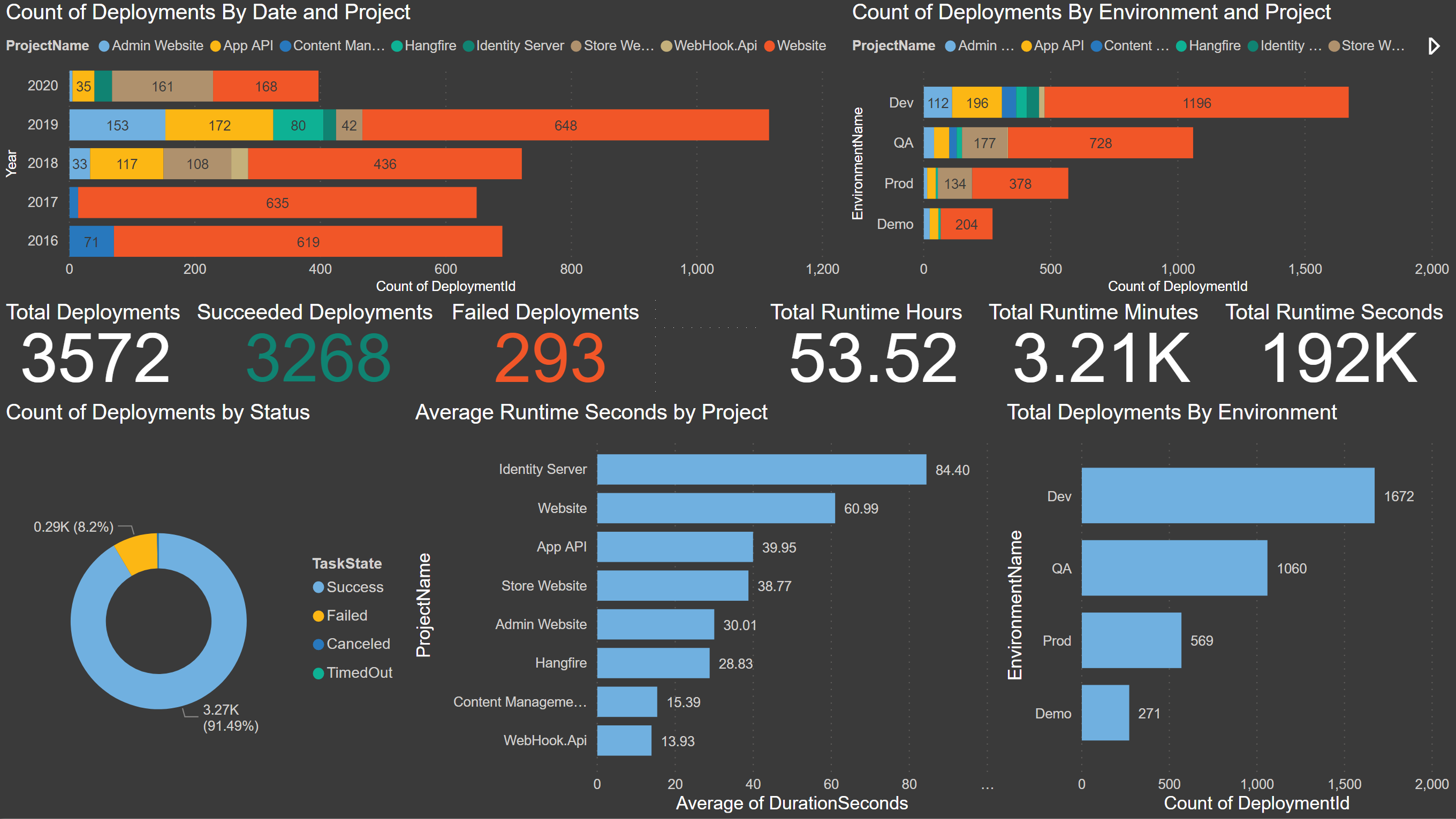 PowerBI Report For Octopus Deploy