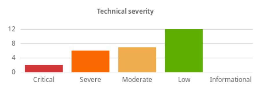 Technical severity breakdown