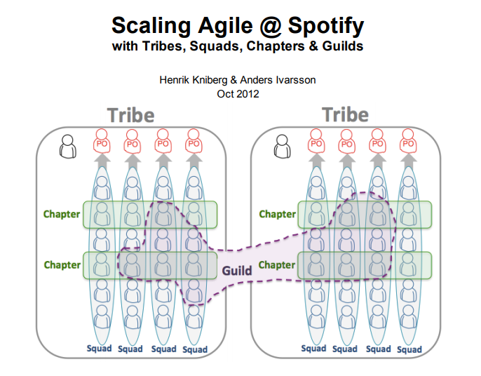 """A diagram of the """"Spotify Model"""", from Kniberg and Iversson"""