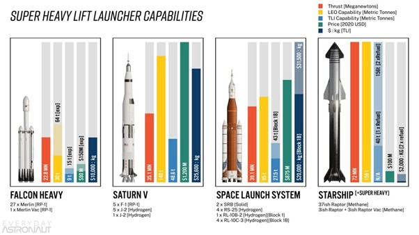 Comparing 4 HLSs. Credit: Tim Dodd, The Everyday Astronaut