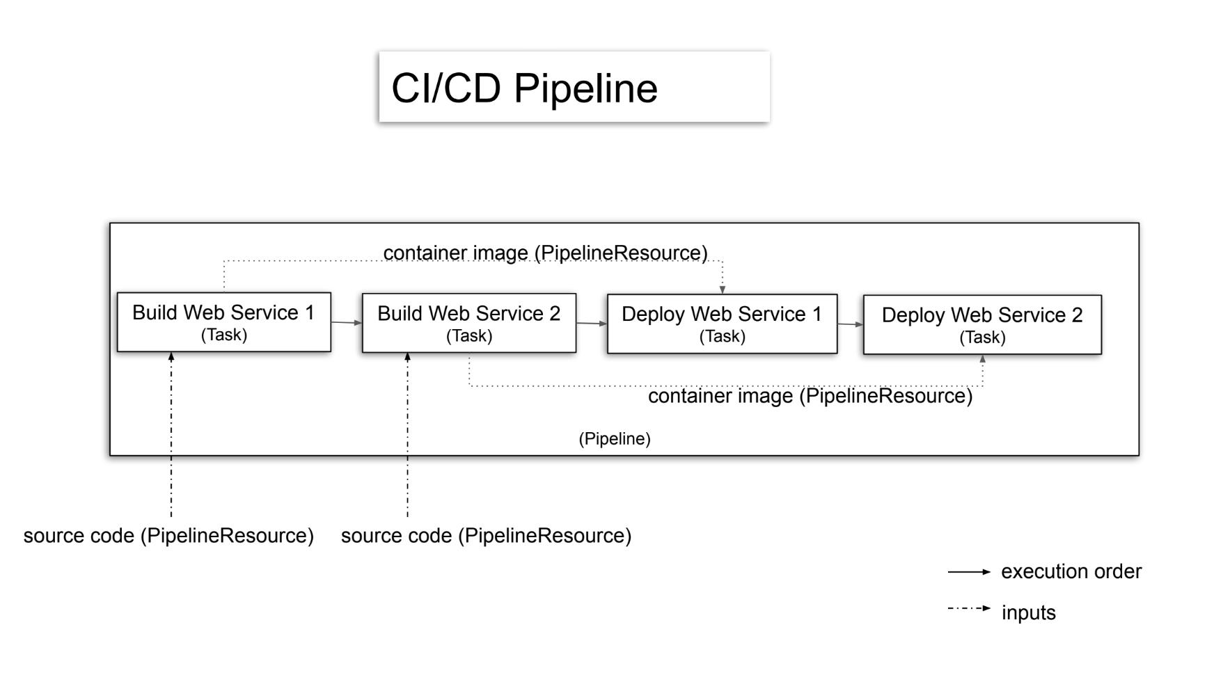ci-cd-pipeline-diagram