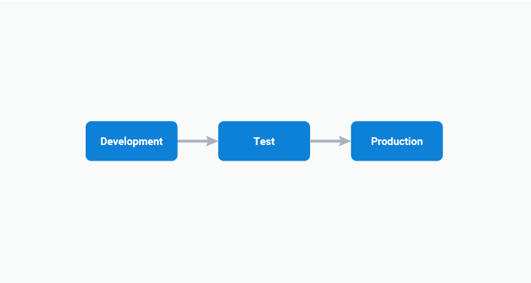 diagram with arrows between development test and production blocks