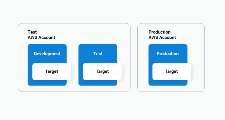 test account showing dev, test and production targets