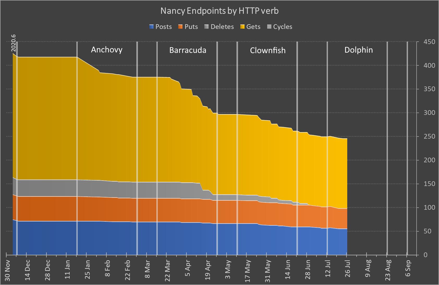 NancyEndpoints burndown chart