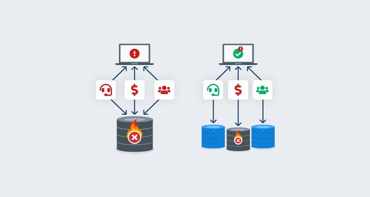 Safe schema updates - Loose coupling mitigates tech problems