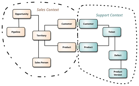 Example bounded contexts diagram, with explicit customer and product schema