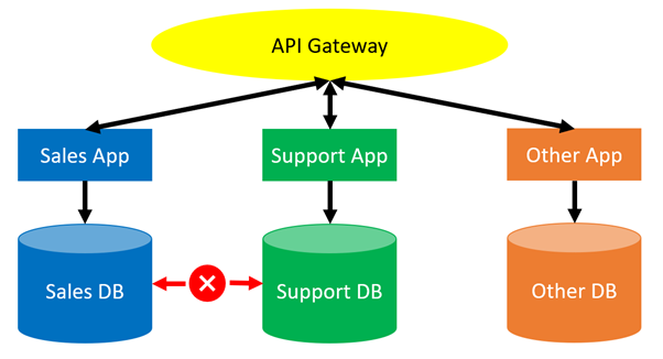 Example loosely-coupled software architecture