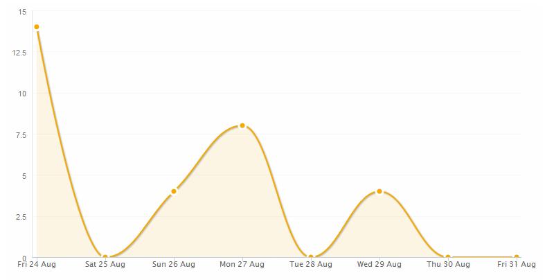 Appfail graph