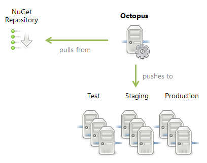 Octopus Deploy architecture