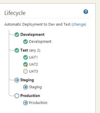 Lifecycle example