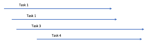 Tasks running in parallel, but slowly