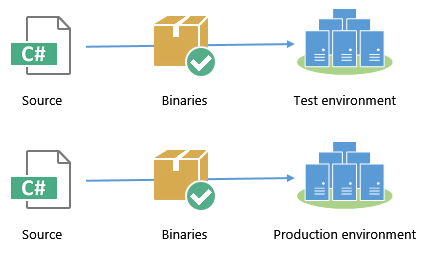 Building your binaries many times