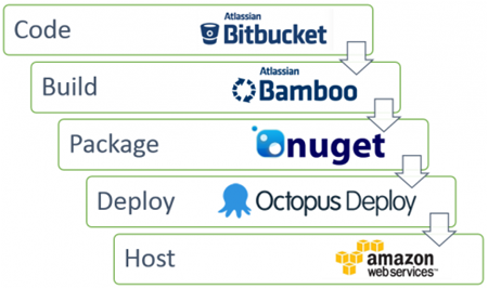 The Domain.com.au delivery pipeline
