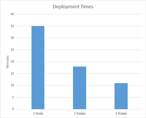 High Availability results
