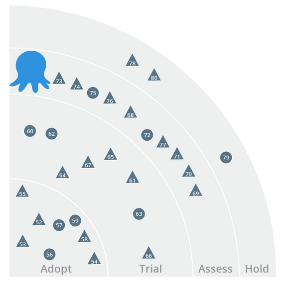 Octopus Deploy in the ThoughtWorks Technology Radar May 2013