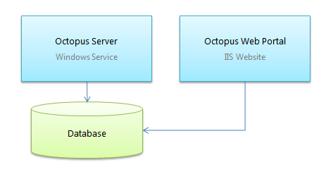 The Octopus process model