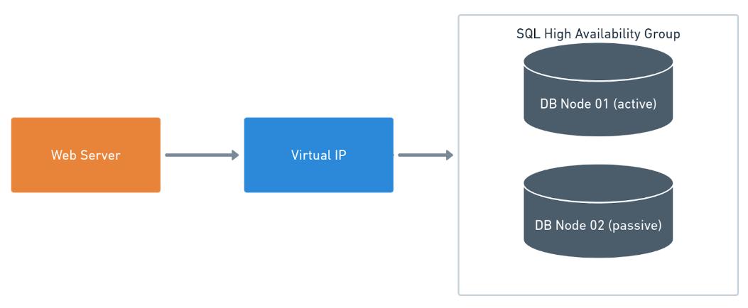 SQL Server Databases - Octopus Deploy