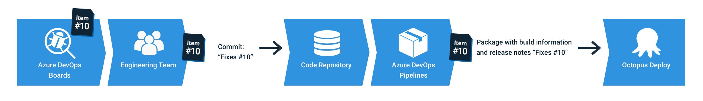 Octopus Azure DevOps integration - how it works diagram