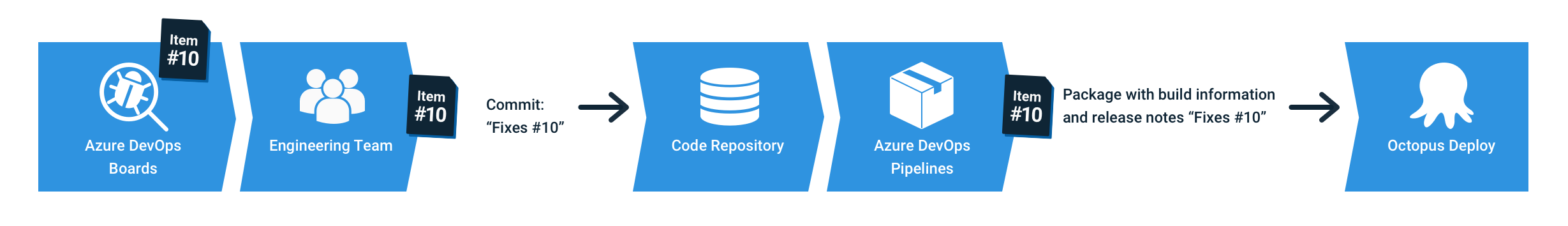 Octopus Azure DevOps integration - how it works diagram