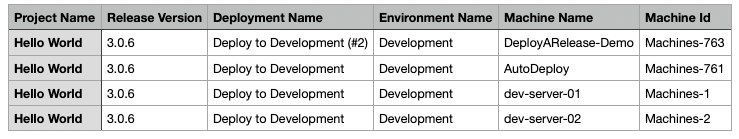 Sample project release deployment target report
