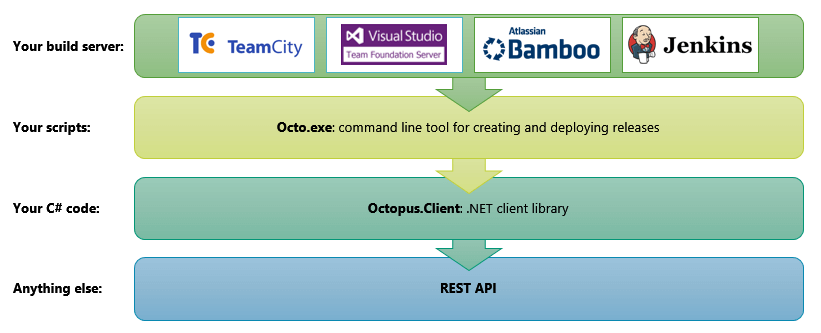 Octopus Rest API | Octopus Deploy